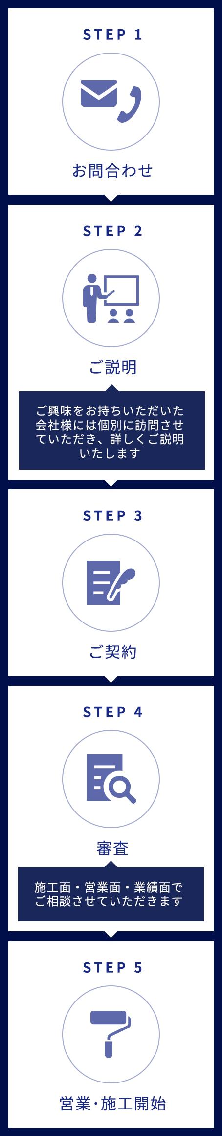 1.お問合わせ→2.ご説明→3.ご契約→4.審査→5.営業・施工開始